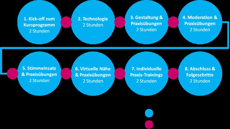 German | Train the Online Trainer